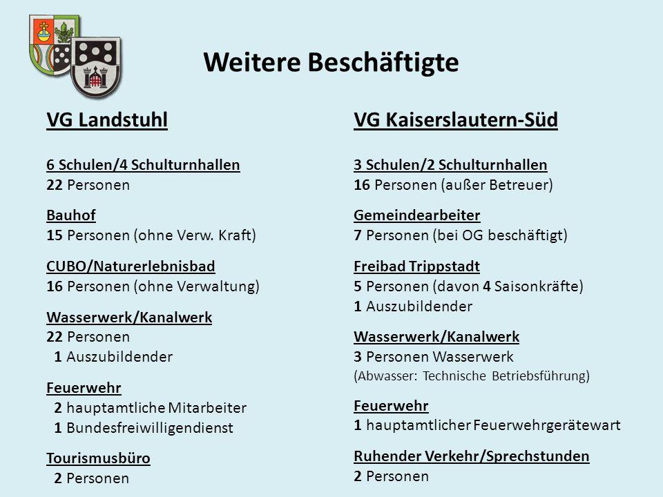 Weitere Beschäftigte VG Landstuhl 6 Schulen/4 Schulturnhallen 22 Personen Bauhof 15 Personen (ohne Verw. Kraft) CUBO/Naturerlebnisbad 16 Personen (ohn