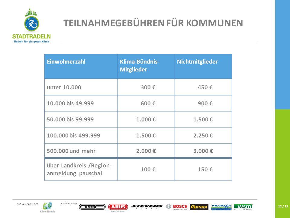 HAUPTPARTNER EINE KAMPAGNE DES 12 / 15 TEILNAHMEGEBÜHREN FÜR KOMMUNEN EinwohnerzahlKlima-Bündnis- Mitglieder Nichtmitglieder unter 10.000 300 € 450 € 10.000 bis 49.999 600 € 900 € 50.000 bis 99.9991.000 €1.500 € 100.000 bis 499.9991.500 €2.250 € 500.000 und mehr2.000 €3.000 € über Landkreis-/Region- anmeldung pauschal 100 € 150 €