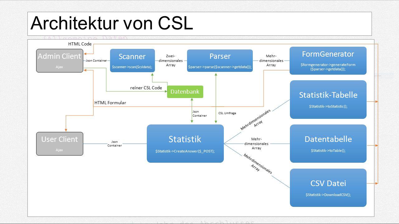 Architektur von CSL Admin Client Ajax Json Container Scanner $scanner->scan($csldata); Zwei- dimensionales Array Parser $parser->parse($scanner->getdata()); Mehr- dimensionales Array FormGenerator $formgenerator->generateForm ($parser->getdata()); Datenbank User Client Ajax Json Container Statistik $Statistik->CreateAnswer($_POST); Mehrdimsensionales Array Statistik-Tabelle $Statistik->toStatistic(); Mehr- dimensionales Array Datentabelle $Statistik->toTable(); Mehrdimensionales Array CSV Datei $Statistik->DownloadCSV(); HTML Formular reiner CSL Code Json Container HTML Code CSL Umfrage