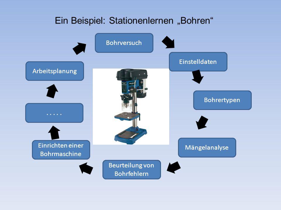 """Ein Beispiel: Stationenlernen """"Bohren Bohrversuch Einstelldaten Bohrertypen Mängelanalyse Beurteilung von Bohrfehlern Einrichten einer Bohrmaschine Arbeitsplanung....."""