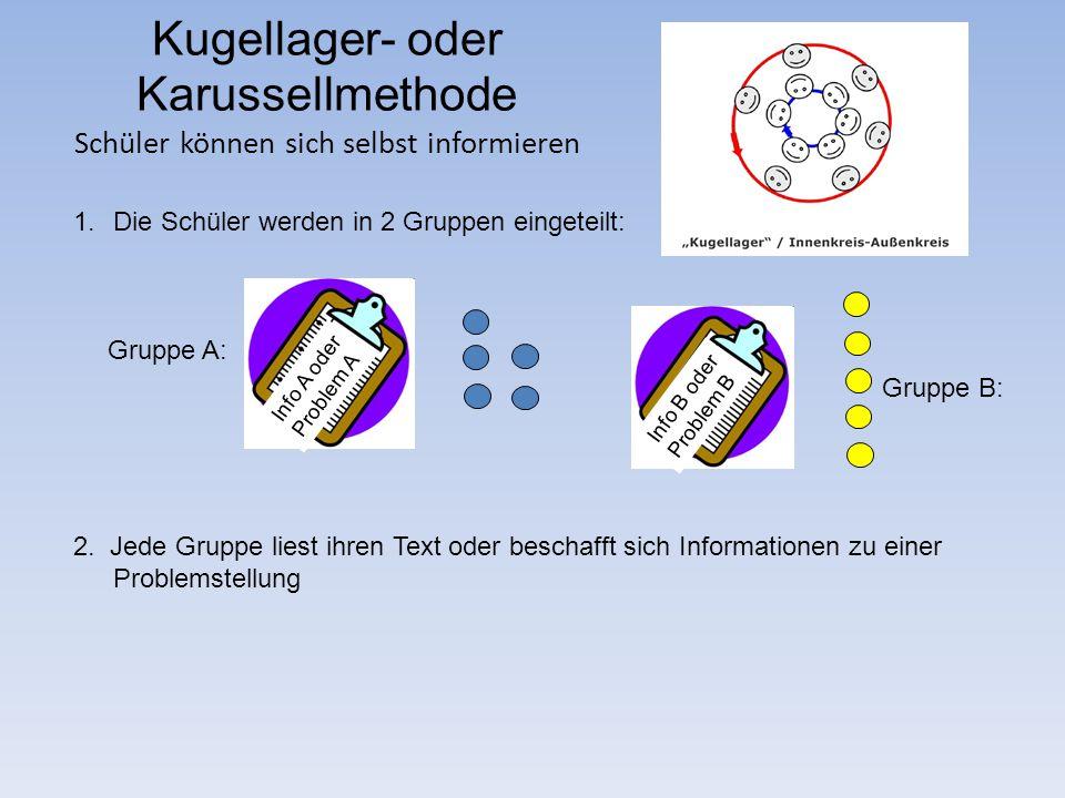 Kugellager- oder Karussellmethode Schüler können sich selbst informieren Info A oder Problem A Gruppe A: Gruppe B: Info B oder Problem B 1.Die Schüler werden in 2 Gruppen eingeteilt: 2.