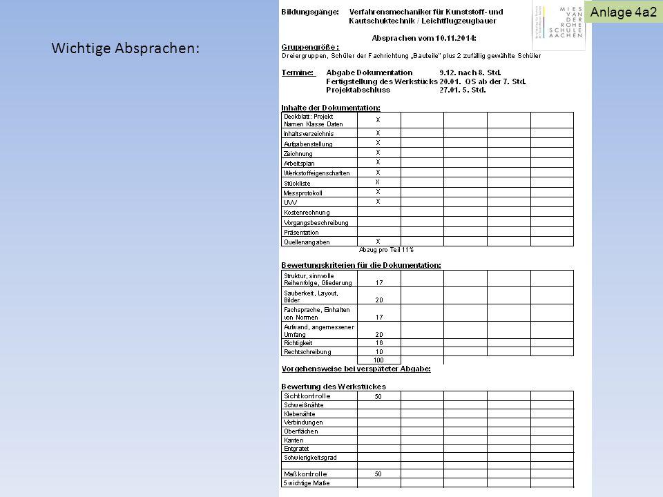 Wichtige Absprachen: Anlage 4a2