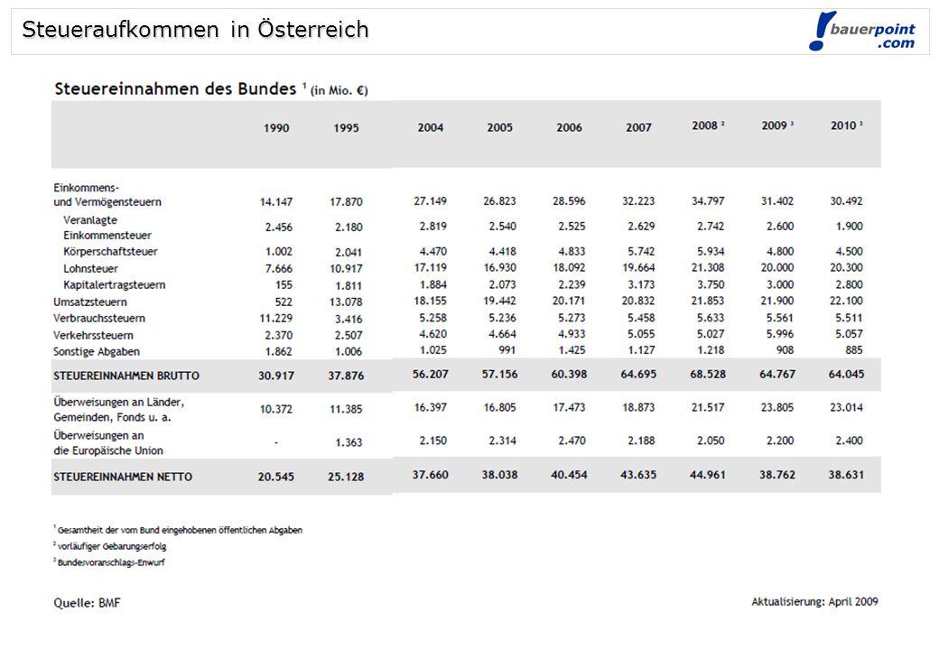 Steueraufkommen in Österreich