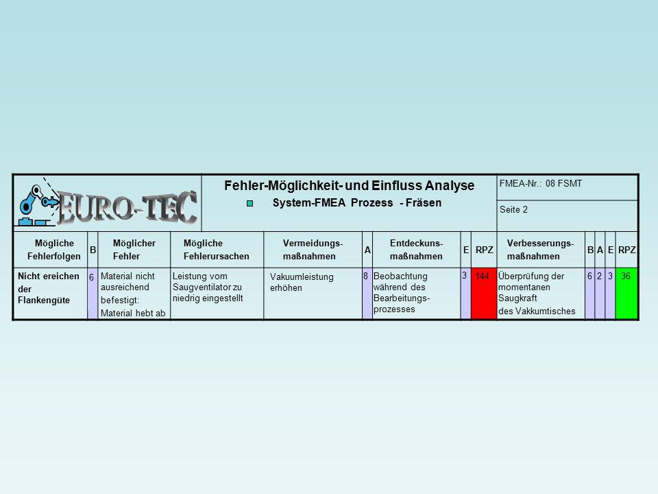 Fehler-Möglichkeit- und Einfluss Analyse System-FMEA Prozess - Fräsen FMEA-Nr.: 08 FSMT Seite 2 Mögliche Fehlerfolgen B Möglicher Fehler Mögliche Fehlerursachen Vermeidungs- maßnahmen A Entdeckuns- maßnahmen ERPZ Verbesserungs- maßnahmen BAERPZ 63 Nicht ereichen der Flankengüte Material nicht ausreichend befestigt: Material hebt ab Leistung vom Saugventilator zu niedrig eingestellt Vakuumleistung erhöhen Beobachtung während des Bearbeitungs- prozesses 6 8 3 144 Überprüfung der momentanen Saugkraft des Vakkumtisches 236