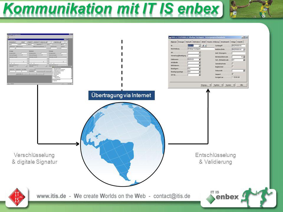 Verschlüsselung & digitale Signatur Entschlüsselung & Validierung Übertragung via Internet
