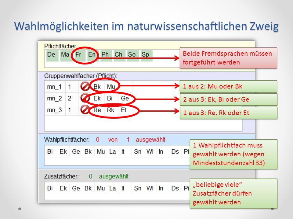Wahlmöglichkeiten im naturwissenschaftlichen Zweig Beide Fremdsprachen müssen fortgeführt werden 1 aus 2: Mu oder Bk 2 aus 3: Ek, Bi oder Ge 1 aus 3: