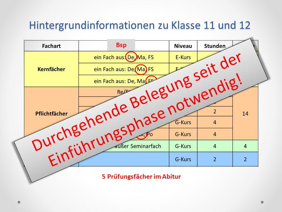 Hintergrundinformationen zu Klasse 11 und 12 5 Prüfungsfächer im Abitur Bsp Durchgehende Belegung seit der Einführungsphase notwendig!