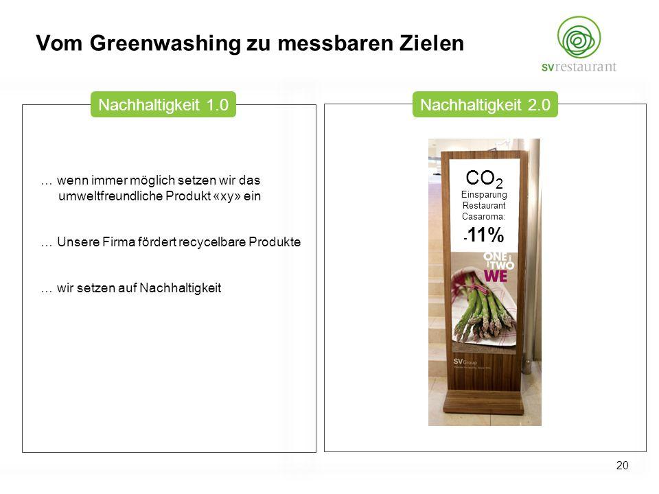 … wenn immer möglich setzen wir das umweltfreundliche Produkt «xy» ein … Unsere Firma fördert recycelbare Produkte … wir setzen auf Nachhaltigkeit CO 2 Einsparung Restaurant Casaroma: - 11% Nachhaltigkeit 1.0Nachhaltigkeit 2.0 Vom Greenwashing zu messbaren Zielen 20