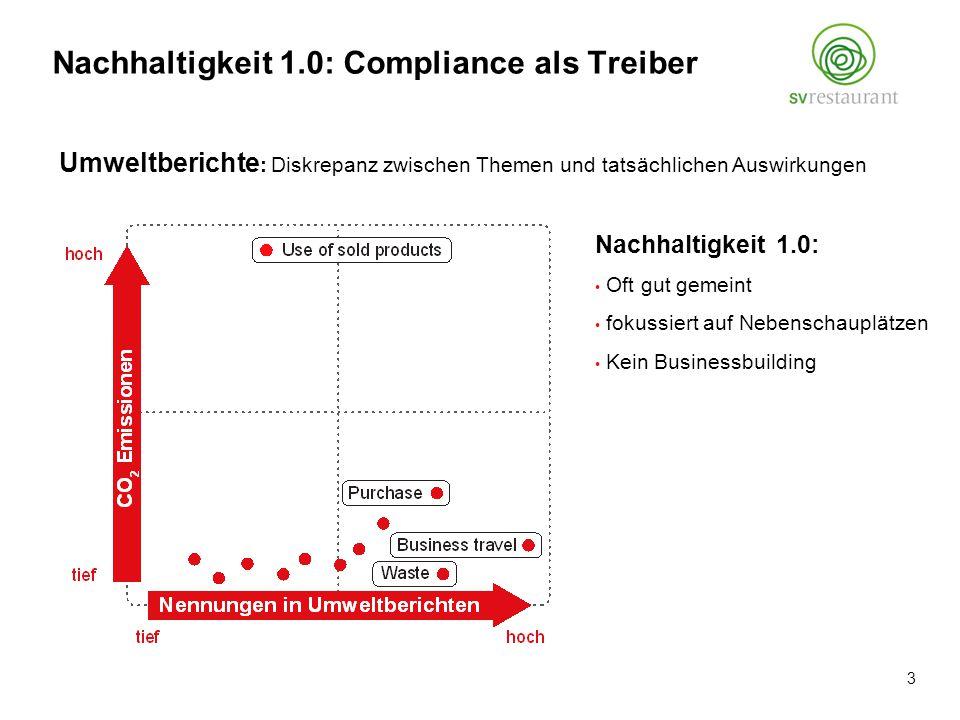 Nachhaltigkeit 1.0: Oft gut gemeint fokussiert auf Nebenschauplätzen Kein Businessbuilding Umweltberichte : Diskrepanz zwischen Themen und tatsächlichen Auswirkungen Nachhaltigkeit 1.0: Compliance als Treiber 3