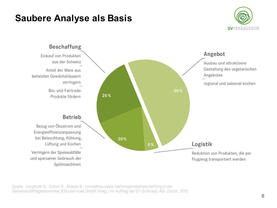 Quelle: Jungbluth N., Schori S., Büsser S.: Umweltbewusste Nahrungsmittelbeschaffung in der Gemeinschaftsgastronomie, ESU-services GmbH (Hrsg.) im Auftrag der SV (Schweiz) AG, Zürich, 2012 Saubere Analyse als Basis 8