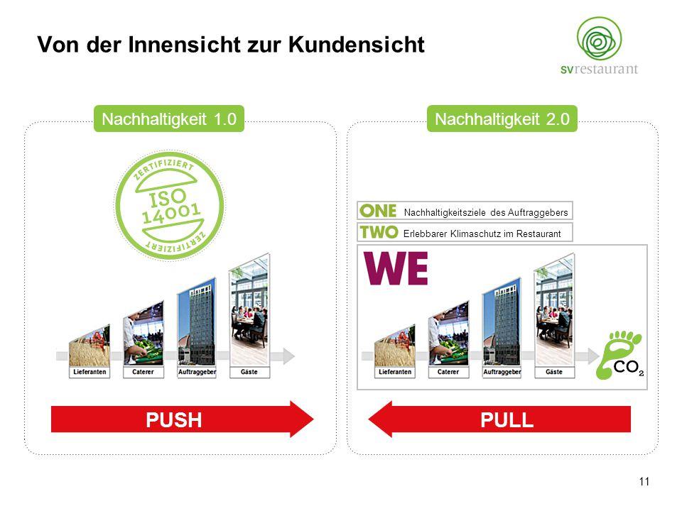 PUSH Nachhaltigkeit 1.0Nachhaltigkeit 2.0 PULL Nachhaltigkeitsziele des Auftraggebers Erlebbarer Klimaschutz im Restaurant Von der Innensicht zur Kundensicht 11