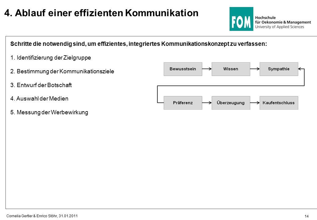 4. Ablauf einer effizienten Kommunikation Schritte die notwendig sind, um effizientes, integriertes Kommunikationskonzept zu verfassen: 1. Identifizie