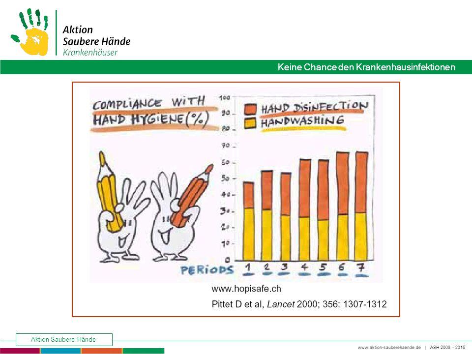 www.aktion-sauberehaende.de   ASH 2008 - 2016 Keine Chance den Krankenhausinfektionen Aktion Saubere Hände Keine Chance den Krankenhausinfektionen