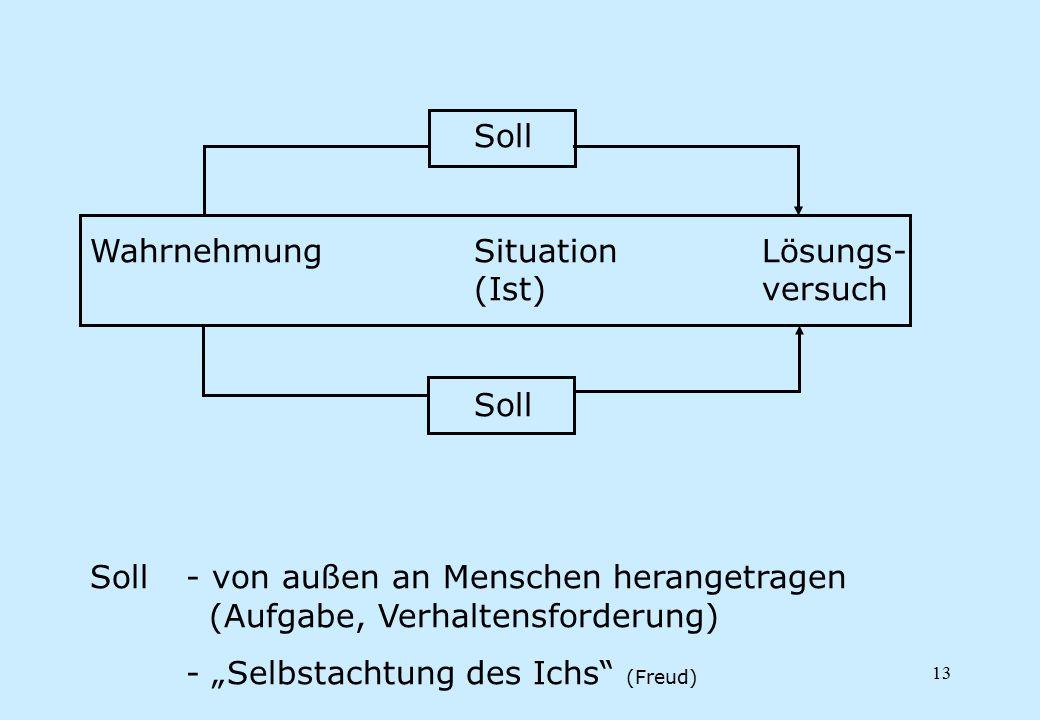 """13 Soll WahrnehmungSituationLösungs- (Ist)versuch Soll Soll- von außen an Menschen herangetragen (Aufgabe, Verhaltensforderung) - """"Selbstachtung des I"""