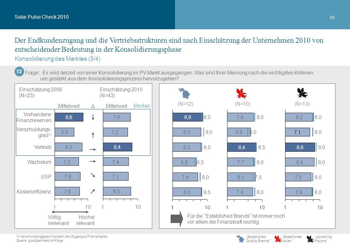 23 101 7,8 7,5 8,4 8,6 7,1 8,2 101 8,0 9,0 8,0 8106421 8,0 9,0 7,0 Konsolidierung des Marktes (3/4) Solar Pulse Check 2010 Der Endkundenzugang und die Vertriebsstrukturen sind nach Einschätzung der Unternehmen 2010 von entscheidender Bedeutung in der Konsolidierungsphase 1) Verschuldungsgrad impliziert den Zugang zu Fremdkapital Quelle: goetzpartners Umfrage Frage: Es wird derzeit von einer Konsolidierung im PV-Markt ausgegangen.