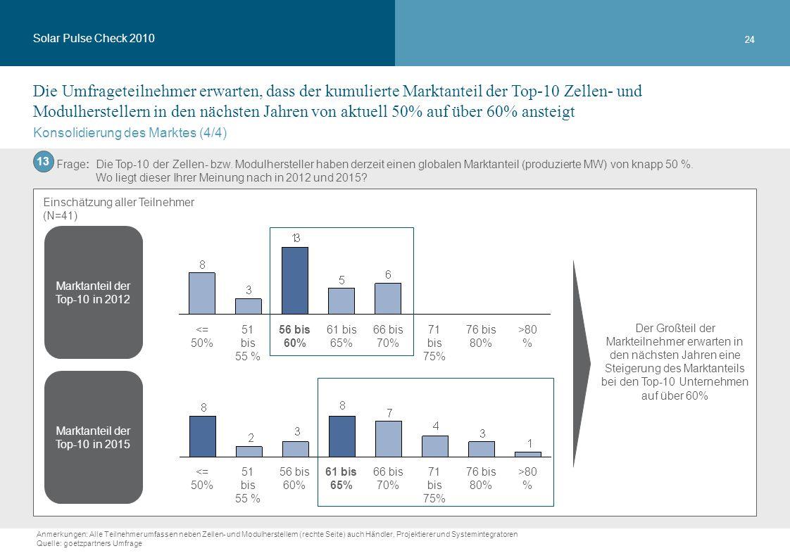 24 >80%76 bis 80% 71 bis 75%71 bis 75%71 bis 75%66 bis 70%61 bis 65%56 bis 60% 51 bis 55 %51 bis 55 %51 bis 55 %<= 50% Marktanteil der Top-10 in 2012 Marktanteil der Top-10 in 2015 >80%76 bis 80% 71 bis 75%71 bis 75%71 bis 75%66 bis 70%61 bis 65%56 bis 60% 51 bis 55 %51 bis 55 %51 bis 55 %<= 50% Konsolidierung des Marktes (4/4) Der Großteil der Markteilnehmer erwarten in den nächsten Jahren eine Steigerung des Marktanteils bei den Top-10 Unternehmen auf über 60% Solar Pulse Check 2010 Die Umfrageteilnehmer erwarten, dass der kumulierte Marktanteil der Top-10 Zellen- und Modulherstellern in den nächsten Jahren von aktuell 50% auf über 60% ansteigt Anmerkungen: Alle Teilnehmer umfassen neben Zellen- und Modulherstellern (rechte Seite) auch Händler, Projektierer und Systemintegratoren Quelle: goetzpartners Umfrage Einschätzung aller Teilnehmer (N=41) Frage: Die Top-10 der Zellen- bzw.