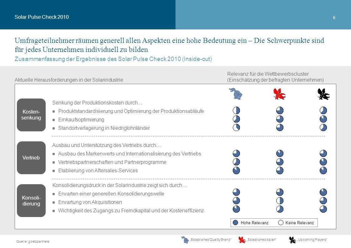 17 Vertrieb und vertriebsunterstützende Maßnahmen (4/7) Zukünftig wird der Markt außerhalb von Deutschland wachsen, weshalb die Hersteller ihre Auslandsquoten (gemessen am deutschen Markt) erhöhen wollen Solar Pulse Check 2010 Anmerkungen: Alle Teilnehmer umfassen neben Zellen- und Modulherstellern (rechte Seite) auch Händler, Projektierer und Systemintegratoren Quelle: goetzpartners Umfrage (N=12)(N=10) Wachstumschancen für deutsche Zellen- und Modulhersteller verlagern sich zunehmend auf internationale Märkte (N=13) Frage: 1) Wie hoch schätzen Sie die Auslandsquote der deutschen Top-10 Zellen- und Modulhersteller im Jahr 2012.