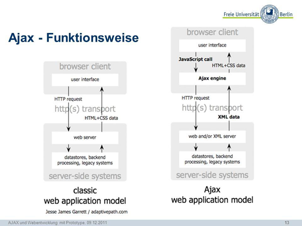 13 AJAX und Webentwicklung mit Prototype, 09.12.2011 Ajax - Funktionsweise