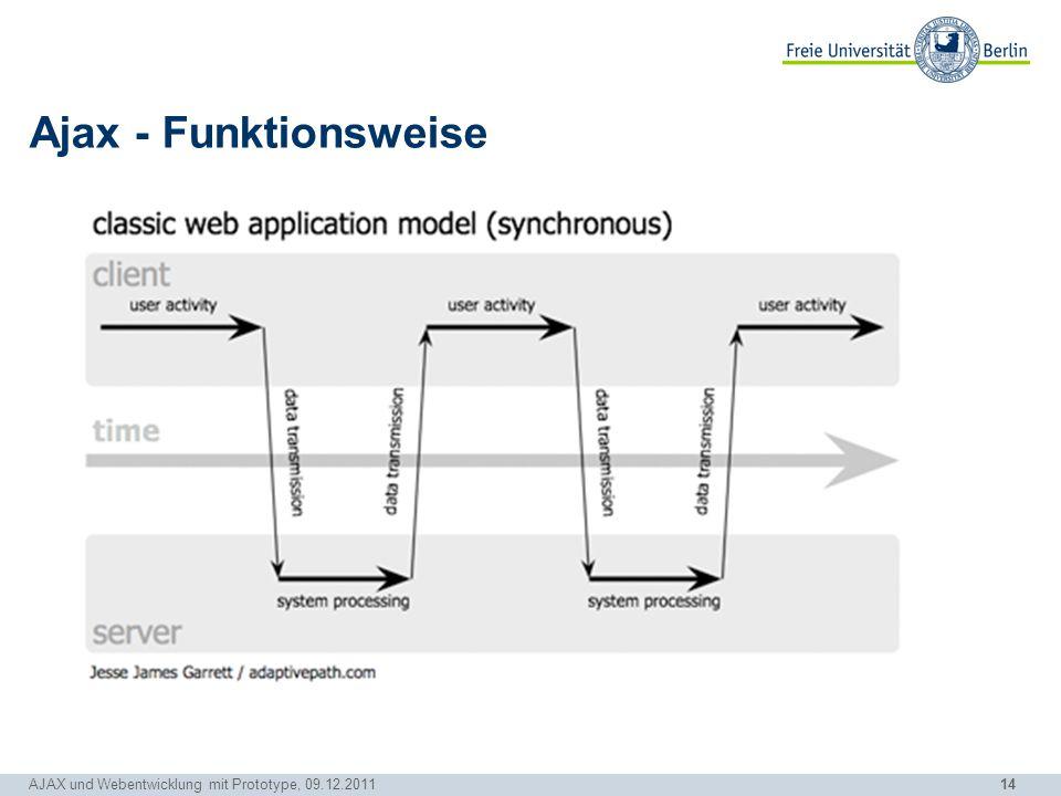 14 AJAX und Webentwicklung mit Prototype, 09.12.2011 Ajax - Funktionsweise