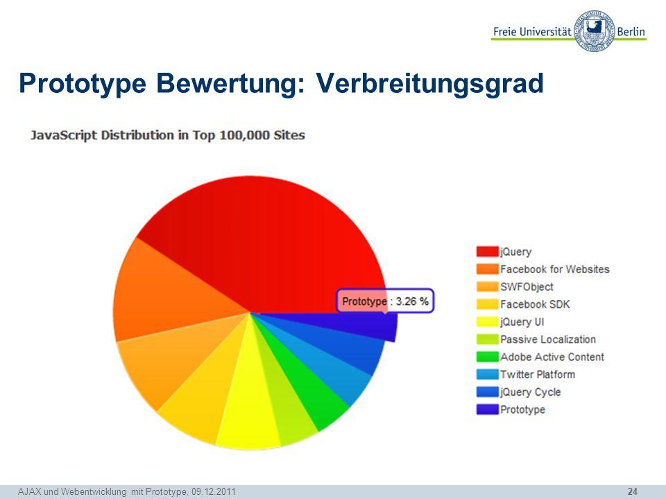 24 Prototype Bewertung: Verbreitungsgrad AJAX und Webentwicklung mit Prototype, 09.12.2011