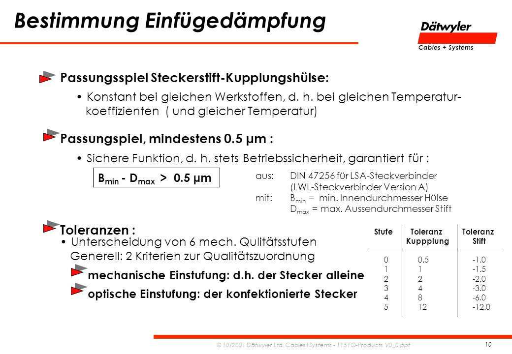 Cables + Systems © 10/2001 Dätwyler Ltd. Cables+Systems - 115 FO-Products V0_0.ppt 10 Bestimmung Einfügedämpfung Sichere Funktion, d. h. stets Betrieb