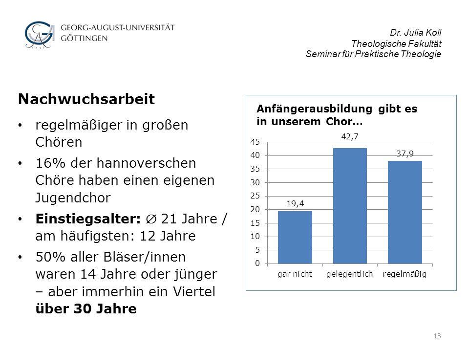 Dr. Julia Koll Theologische Fakultät Seminar für Praktische Theologie Nachwuchsarbeit regelmäßiger in großen Chören 16% der hannoverschen Chöre haben