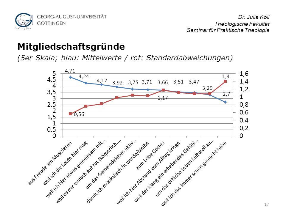 Dr. Julia Koll Theologische Fakultät Seminar für Praktische Theologie Mitgliedschaftsgründe (5er-Skala; blau: Mittelwerte / rot: Standardabweichungen)