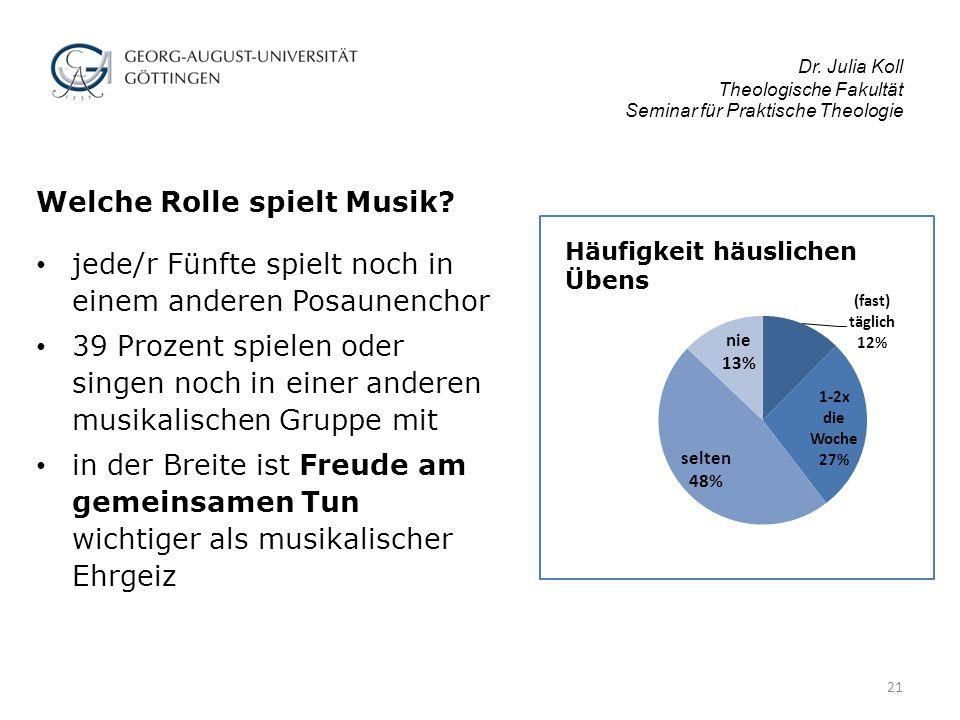 Dr.Julia Koll Theologische Fakultät Seminar für Praktische Theologie Welche Rolle spielt Musik.