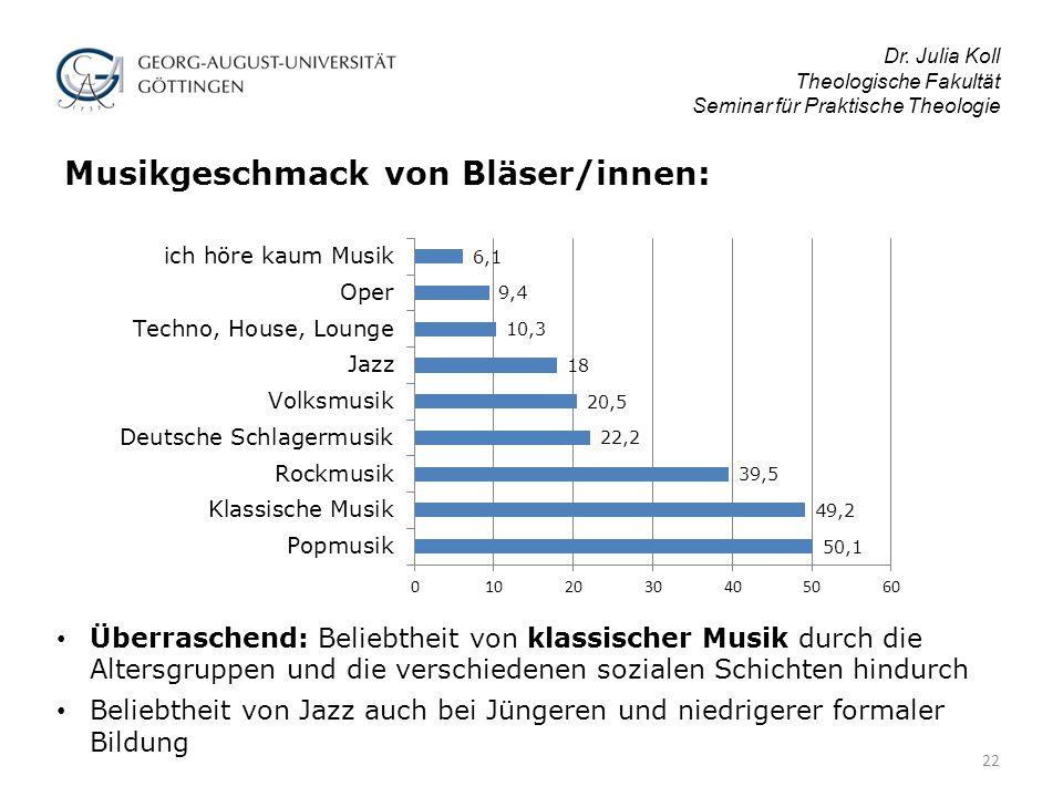 Musikgeschmack von Bläser/innen: Dr.