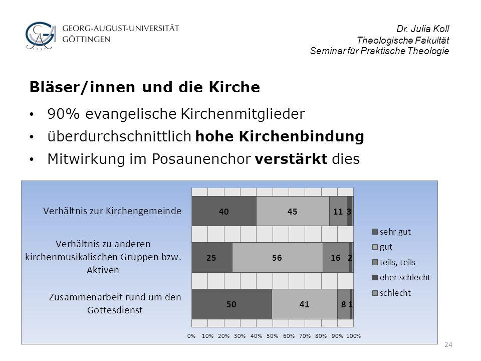 Dr. Julia Koll Theologische Fakultät Seminar für Praktische Theologie Bläser/innen und die Kirche 90% evangelische Kirchenmitglieder überdurchschnittl