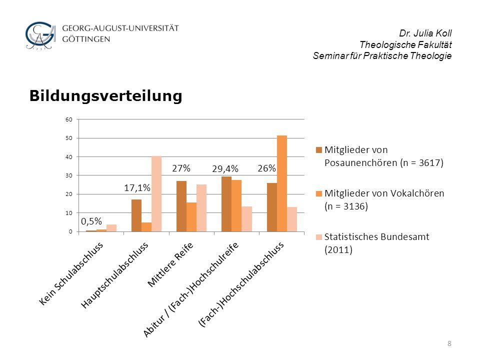 Dr.Julia Koll Theologische Fakultät Seminar für Praktische Theologie 2.