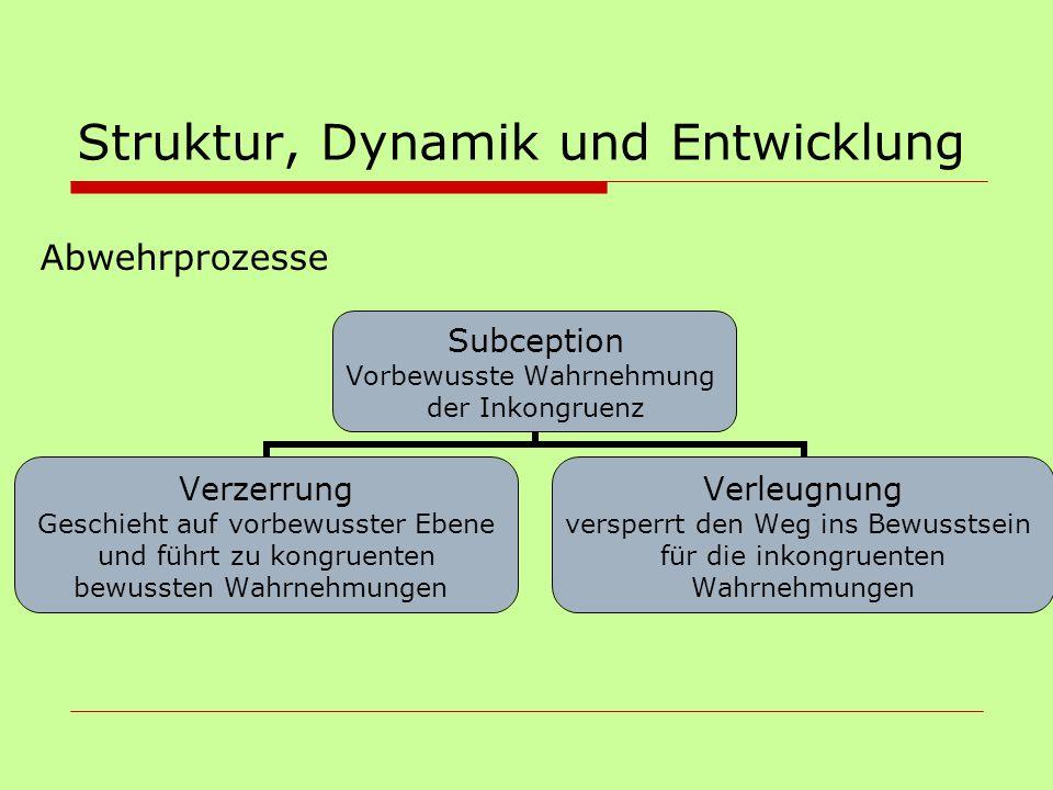 Struktur, Dynamik und Entwicklung Abwehrprozesse Subception Vorbewusste Wahrnehmung der Inkongruenz Verzerrung Geschieht auf vorbewusster Ebene und fü