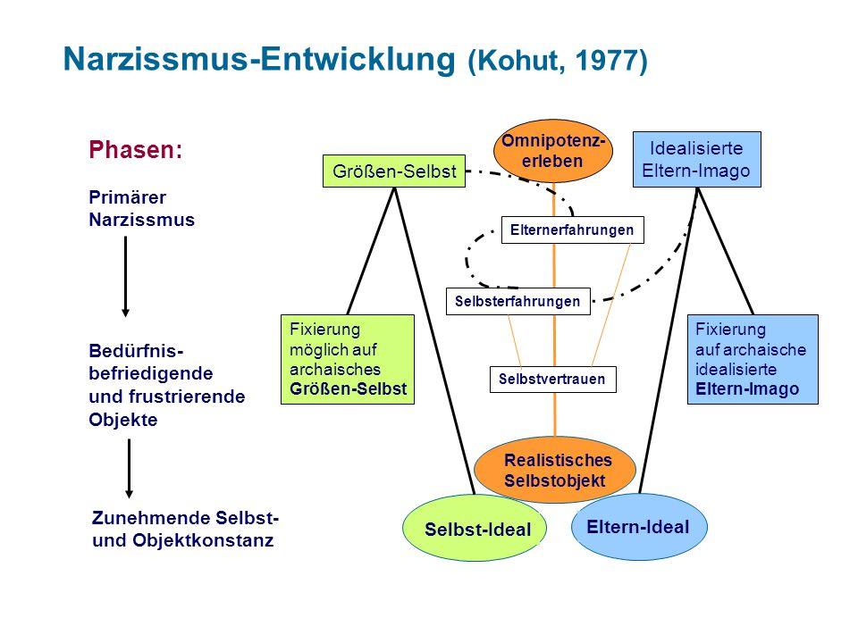 KLINIK UND POLIKLINIK FÜR PSYCHOTHERAPIE UND PSYCHOSOMATIK www.psychosomatik-ukd.de Narzissmus-Entwicklung (Kohut, 1977) Primärer Narzissmus Bedürfnis- befriedigende und frustrierende Objekte Phasen: Zunehmende Selbst- und Objektkonstanz Größen-Selbst Idealisierte Eltern-Imago Realistisches Selbstobjekt Selbst-Ideal Eltern-Ideal Fixierung möglich auf archaisches Größen-Selbst Fixierung auf archaische idealisierte Eltern-Imago Omnipotenz- erleben Selbstvertrauen Elternerfahrungen Selbsterfahrungen