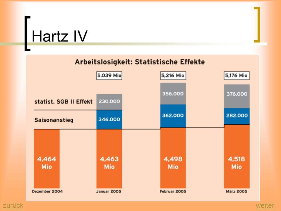 Hartz IV weiterzurück