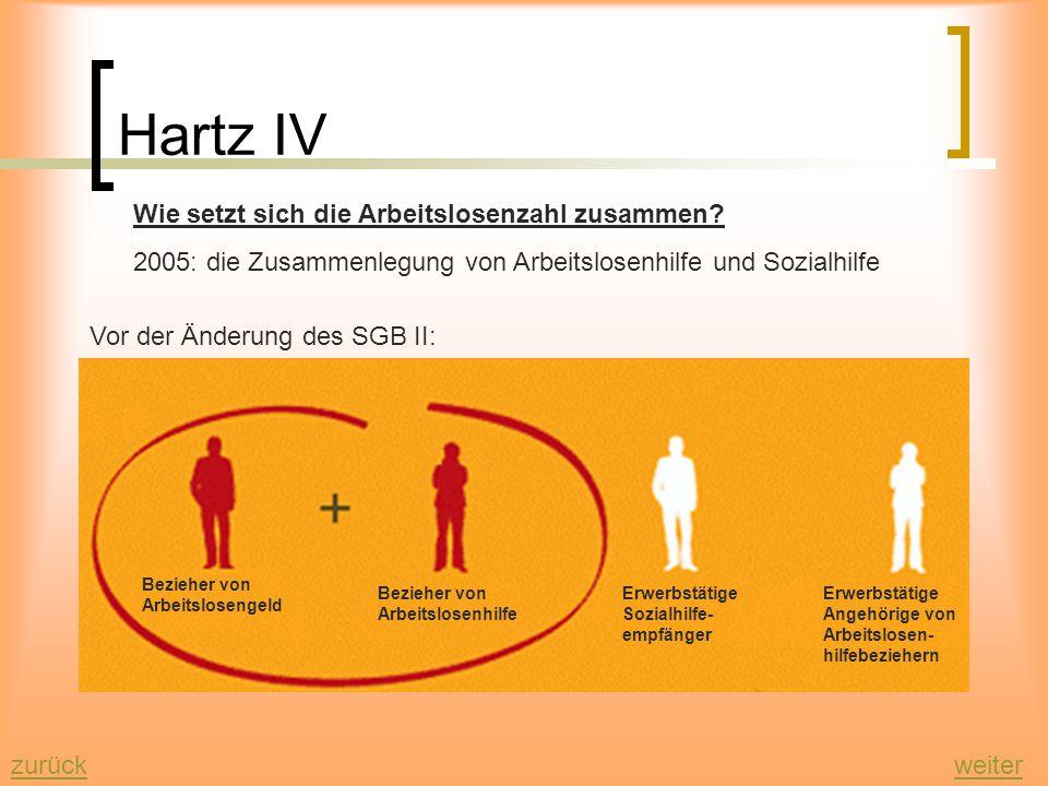 Hartz IV zurückweiter Wie setzt sich die Arbeitslosenzahl zusammen.