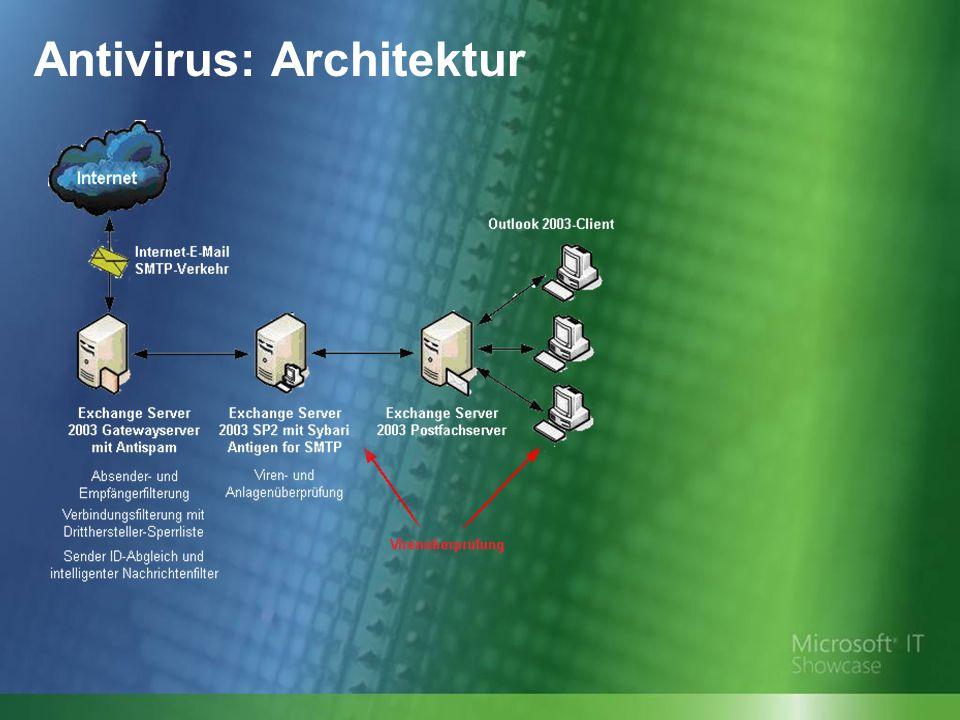 Antivirus: Architektur