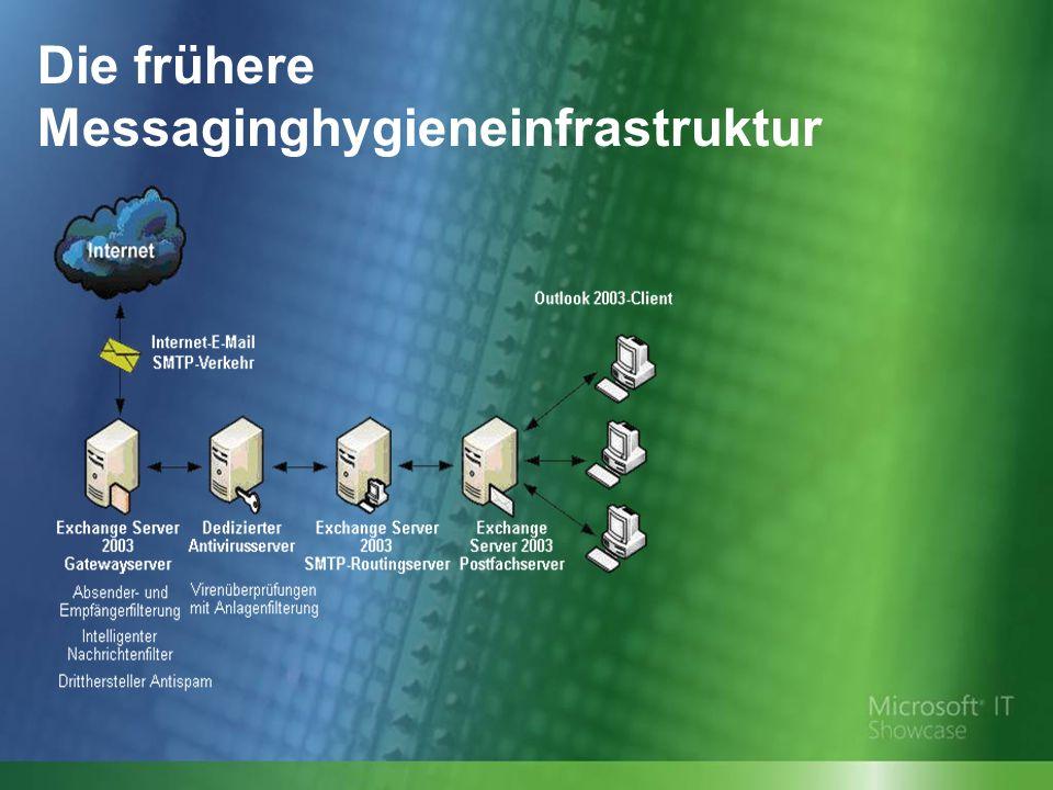 Die frühere Messaginghygieneinfrastruktur