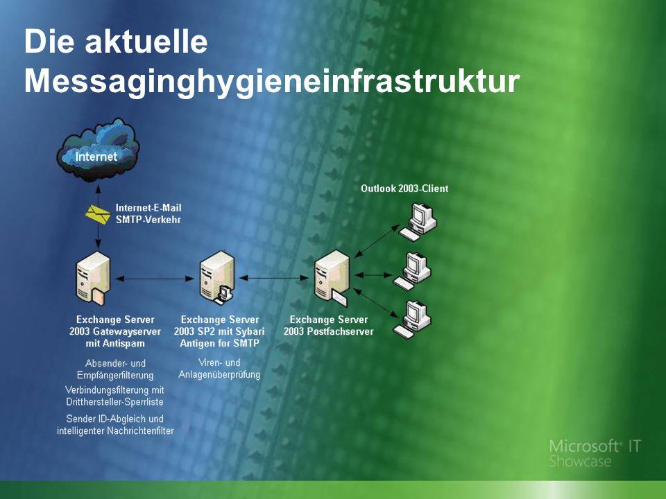 Die aktuelle Messaginghygieneinfrastruktur