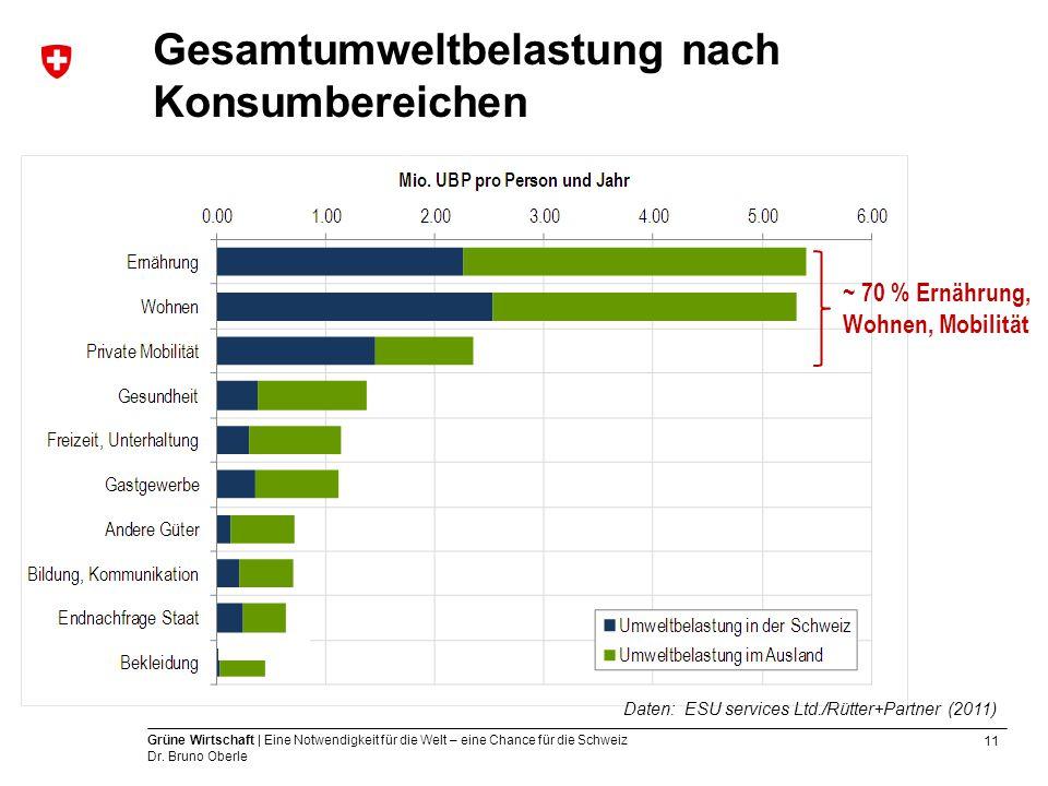 11 Grüne Wirtschaft | Eine Notwendigkeit für die Welt – eine Chance für die Schweiz Dr. Bruno Oberle Gesamtumweltbelastung nach Konsumbereichen ~ 70 %
