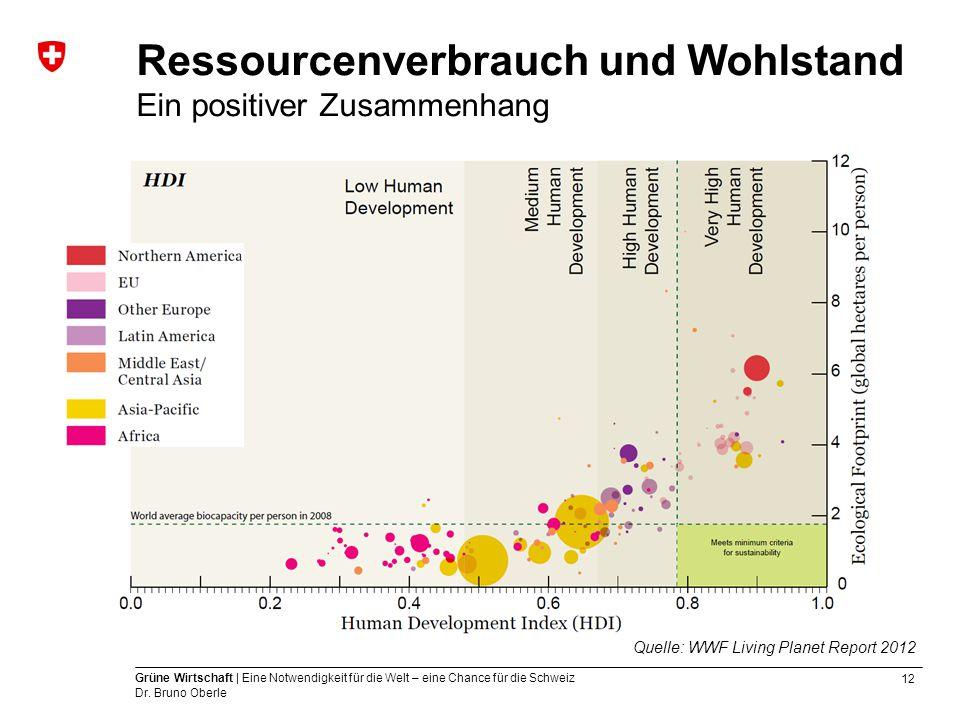 12 Grüne Wirtschaft | Eine Notwendigkeit für die Welt – eine Chance für die Schweiz Dr. Bruno Oberle Ressourcenverbrauch und Wohlstand Ein positiver Z
