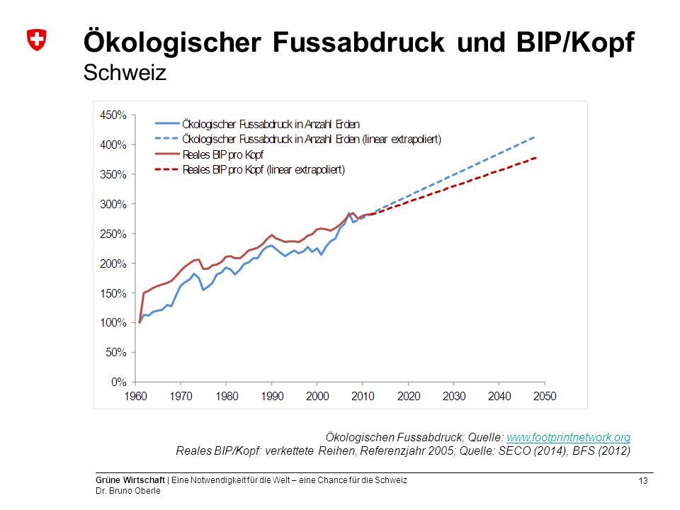13 Grüne Wirtschaft | Eine Notwendigkeit für die Welt – eine Chance für die Schweiz Dr. Bruno Oberle Ökologischer Fussabdruck und BIP/Kopf Schweiz Öko