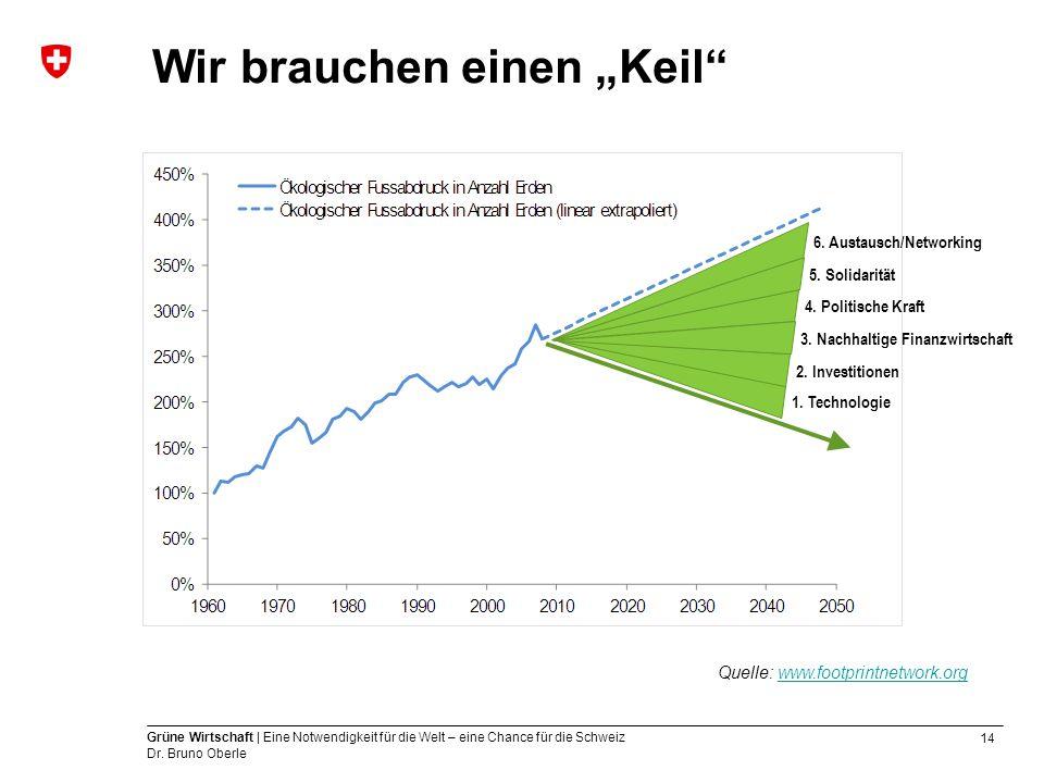 14 Grüne Wirtschaft | Eine Notwendigkeit für die Welt – eine Chance für die Schweiz Dr.