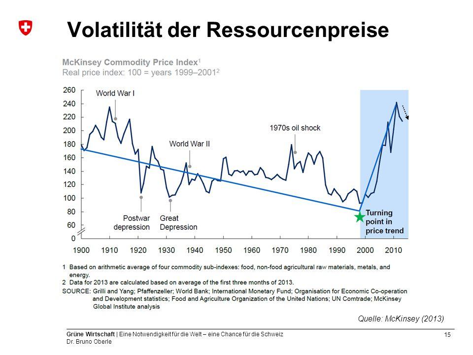 15 Grüne Wirtschaft | Eine Notwendigkeit für die Welt – eine Chance für die Schweiz Dr. Bruno Oberle Volatilität der Ressourcenpreise Quelle: McKinsey