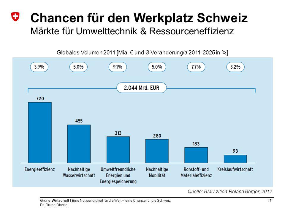 17 Grüne Wirtschaft | Eine Notwendigkeit für die Welt – eine Chance für die Schweiz Dr. Bruno Oberle Chancen für den Werkplatz Schweiz Märkte für Umwe