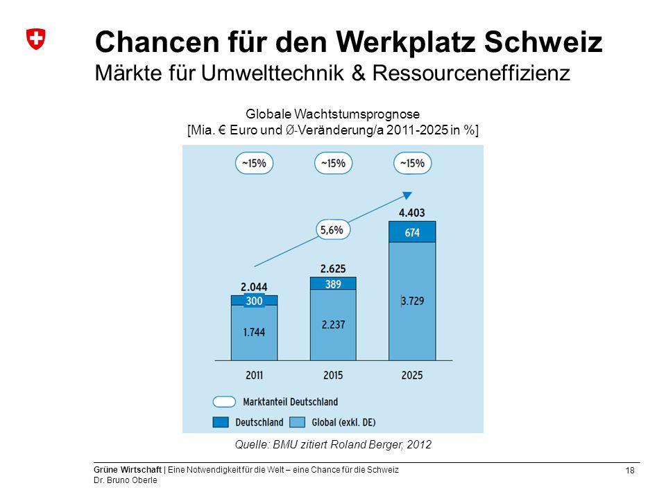 18 Grüne Wirtschaft | Eine Notwendigkeit für die Welt – eine Chance für die Schweiz Dr. Bruno Oberle Globale Wachtstumsprognose [Mia. € Euro und Ø- Ve