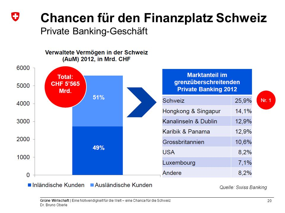 20 Grüne Wirtschaft | Eine Notwendigkeit für die Welt – eine Chance für die Schweiz Dr. Bruno Oberle Quelle: Swiss Banking Chancen für den Finanzplatz