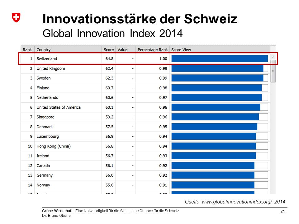 21 Grüne Wirtschaft | Eine Notwendigkeit für die Welt – eine Chance für die Schweiz Dr. Bruno Oberle Innovationsstärke der Schweiz Global Innovation I