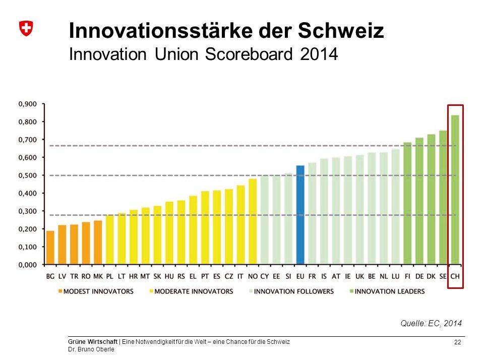22 Grüne Wirtschaft | Eine Notwendigkeit für die Welt – eine Chance für die Schweiz Dr. Bruno Oberle Innovationsstärke der Schweiz Innovation Union Sc