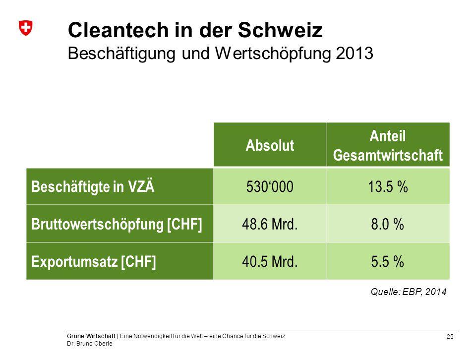 25 Grüne Wirtschaft | Eine Notwendigkeit für die Welt – eine Chance für die Schweiz Dr. Bruno Oberle Cleantech in der Schweiz Beschäftigung und Wertsc