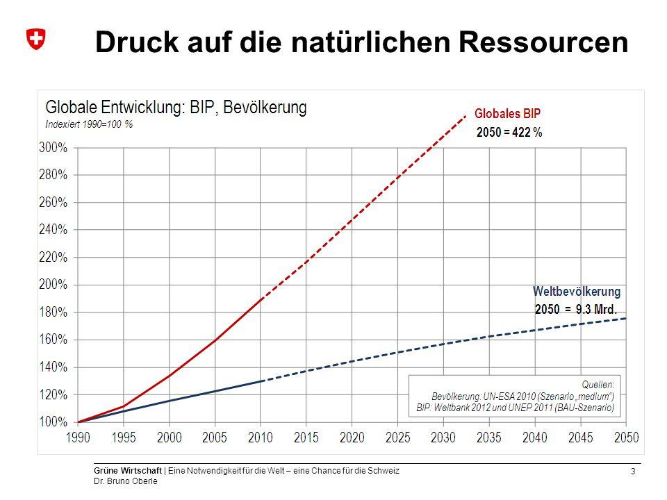 3 Grüne Wirtschaft | Eine Notwendigkeit für die Welt – eine Chance für die Schweiz Dr. Bruno Oberle Druck auf die natürlichen Ressourcen